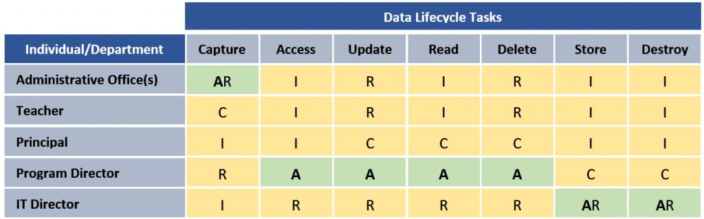 Sample of Raci Matrix Use for Data Quality